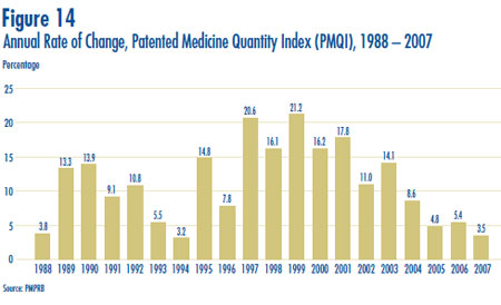 Figure 14: Annual Rate of Change, Patented Medicine Quantity Index (PMQI), 1988 – 2007