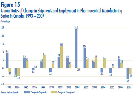 Figure 15: Annual Rates of Change in Shipments and Employment in Pharmaceutical Manufacturing Sector in Canada, 1993 – 2007