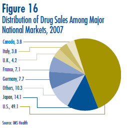 Figure 16: Distribution of Drug Sales Among Major National Markets, 2007