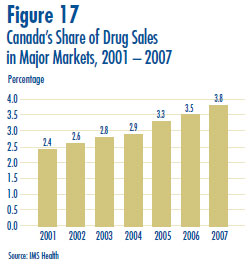 Figure 17: Canada´s Share of Drug Sales in Major Markets, 2001 – 2007