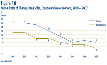 Figure 18: Annual Rates of Change, Drug Sales, Canada and Major Markets, 2000 – 2007