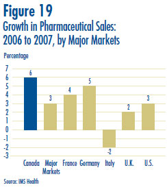 Figure 19: Growth in Pharmaceutical Sales: 2006 to 2007, by Major Markets