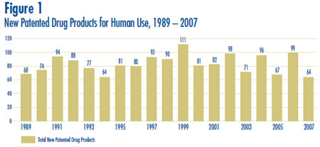 Figure 1: New Patented Drug Products for Human Use, 1989 – 2007