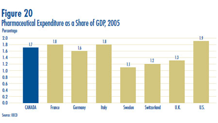 Figure 20: Pharmaceutical Expenditure as a Share of GDP, 2005