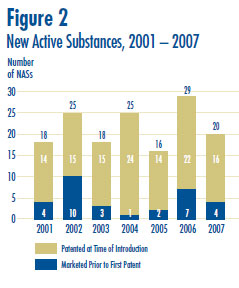 Figure 2: New Active Substances, 2001 – 2007