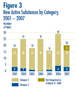 Figure 3: New Active Substances by Category, 2001 – 2007
