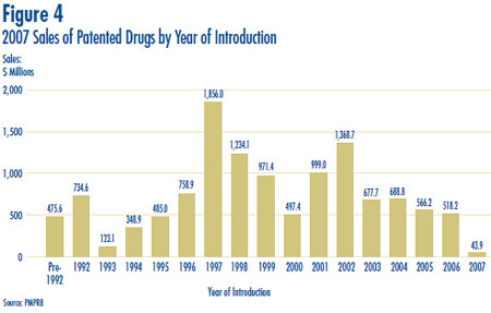 Figure 4: 2007 Sales of Patented Drugs by Year of Introduction