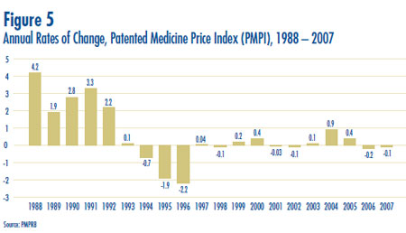 Figure 5: Annual Rates of Change, Patented Medicine Price Index (PMPI), 1988 – 2007