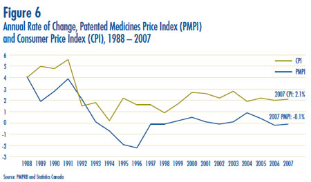 Figure 6: Annual Rate of Change, Patented Medicines Price Index (PMPI) and Consumer Price Index (CPI), 1988 – 2007