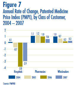 Figure 7: Annual Rate of Change, Patented Medicine Price Index (PMPI), by Class of Customer, 2004 – 2007
