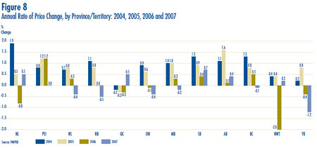 Figure 8: Annual Rate of Price Change, by Province/Territory: 2004, 2005, 2006 and 2007