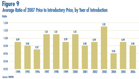 Figure 9: Average Ratio of 2007 Price to Introductory Price, by Year of Introduction
