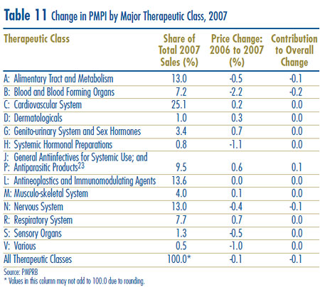 Table 11: Change in PMPI by Major Therapeutic Class, 2007