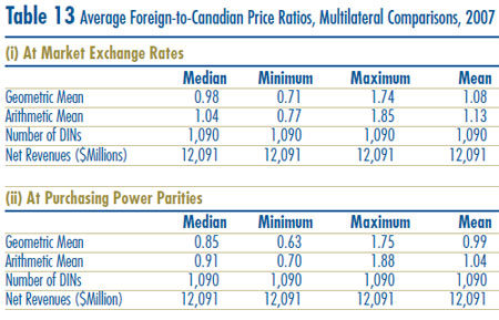 Table 13: Average Foreign-to-Canadian Price Ratios, Multilateral Comparisons, 2007