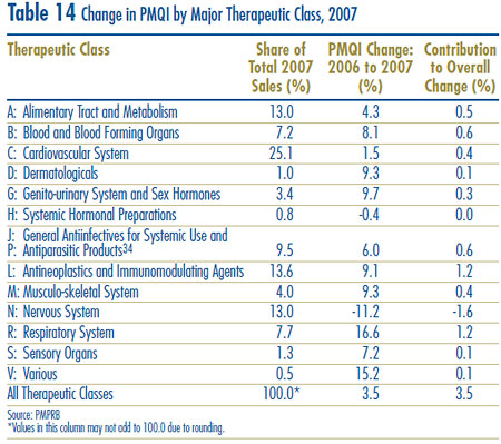 Table 14: Change in PMQI by Major Therapeutic Class, 2007