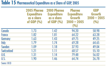 Table 15: Pharmaceutical Expenditure as a Share of GDP, 2005