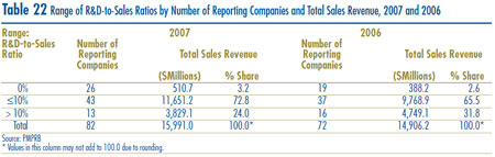Table 22: Range of R&D-to-Sales Ratios by Number of Reporting Companies and Total Sales Revenue, 2007 and 2006