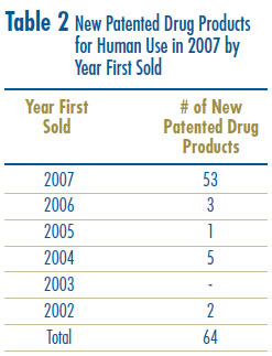 Table 2: New Patented Drug Products for Human Use in 2007 by Year First Sold
