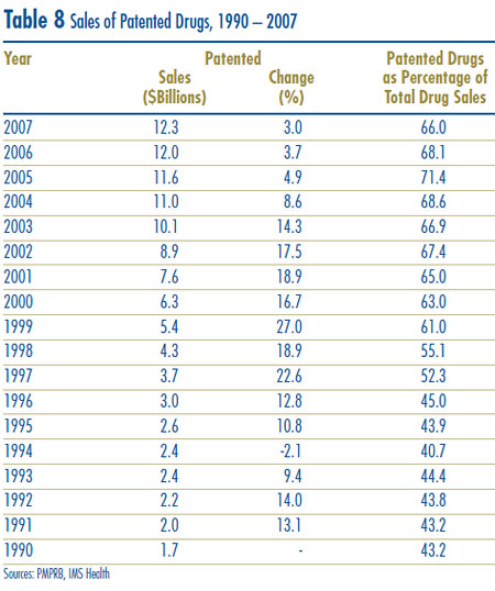 Table 8: Sales of Patented Drugs, 1990 – 2007