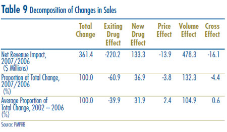 Table 9: Decomposition of Changes in Sales