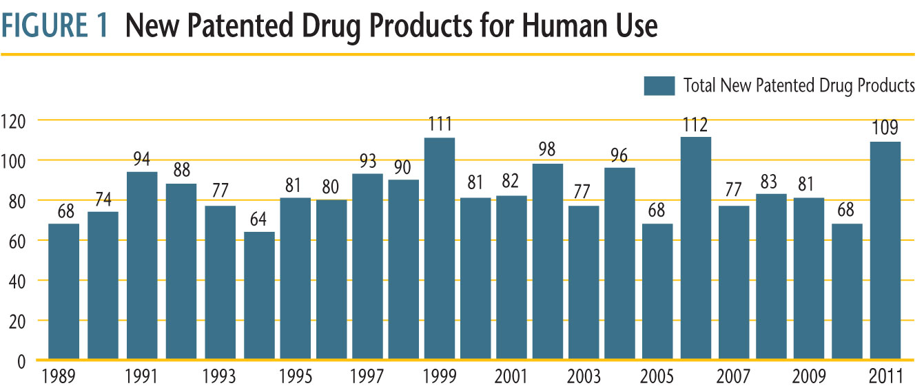 Figure 1 illustrates the number of new patented drug products for human use reported to the PMPRB from 1989 to 2011