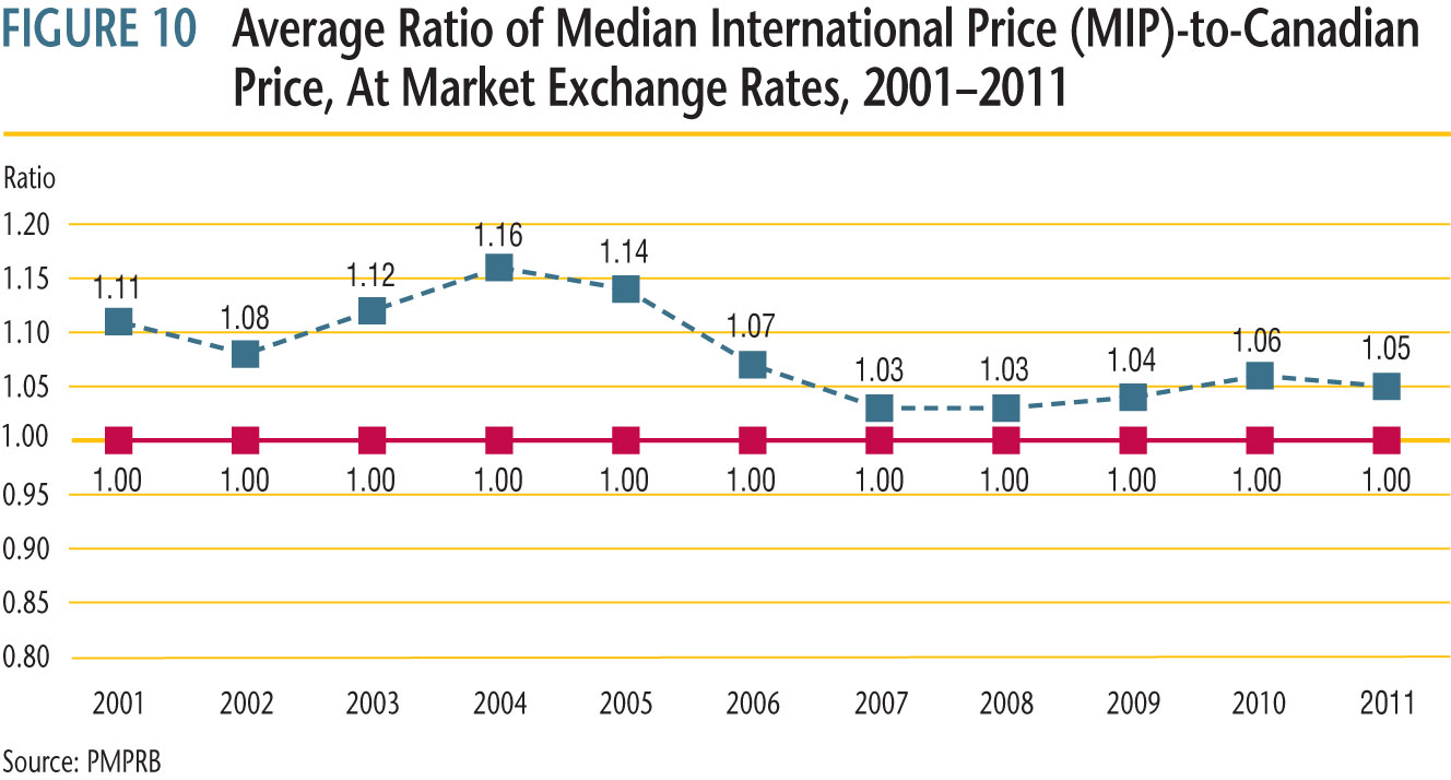 history of the average MIP-to-Canadian price ratio from 2001 to 2011
