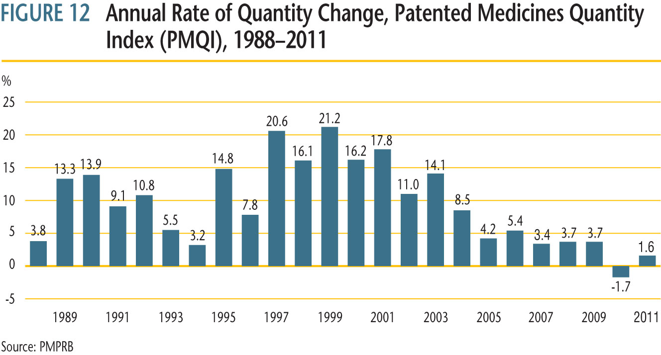 average rates of utilization growth, as measured by the PMQI, from 1988 through 2011