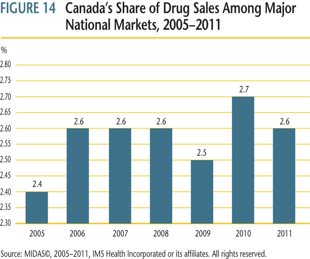 Canada's share of global sales for each of the years 2005 through 2011