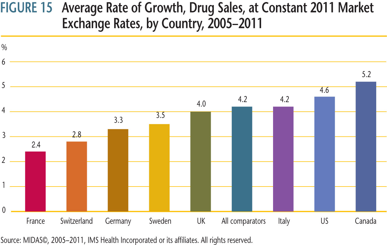 average annual rate of growth in total drug sales for Canada and the seven comparator countries