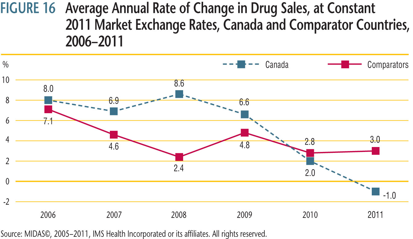 compared rates of year-over-year growth in drug sales in Canada and comparator countries combined