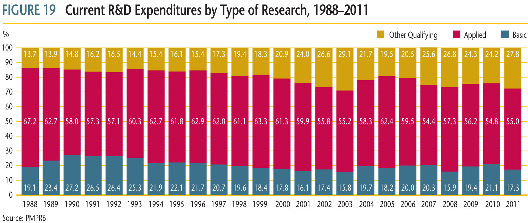 Current R&D Expenditures by type of Research