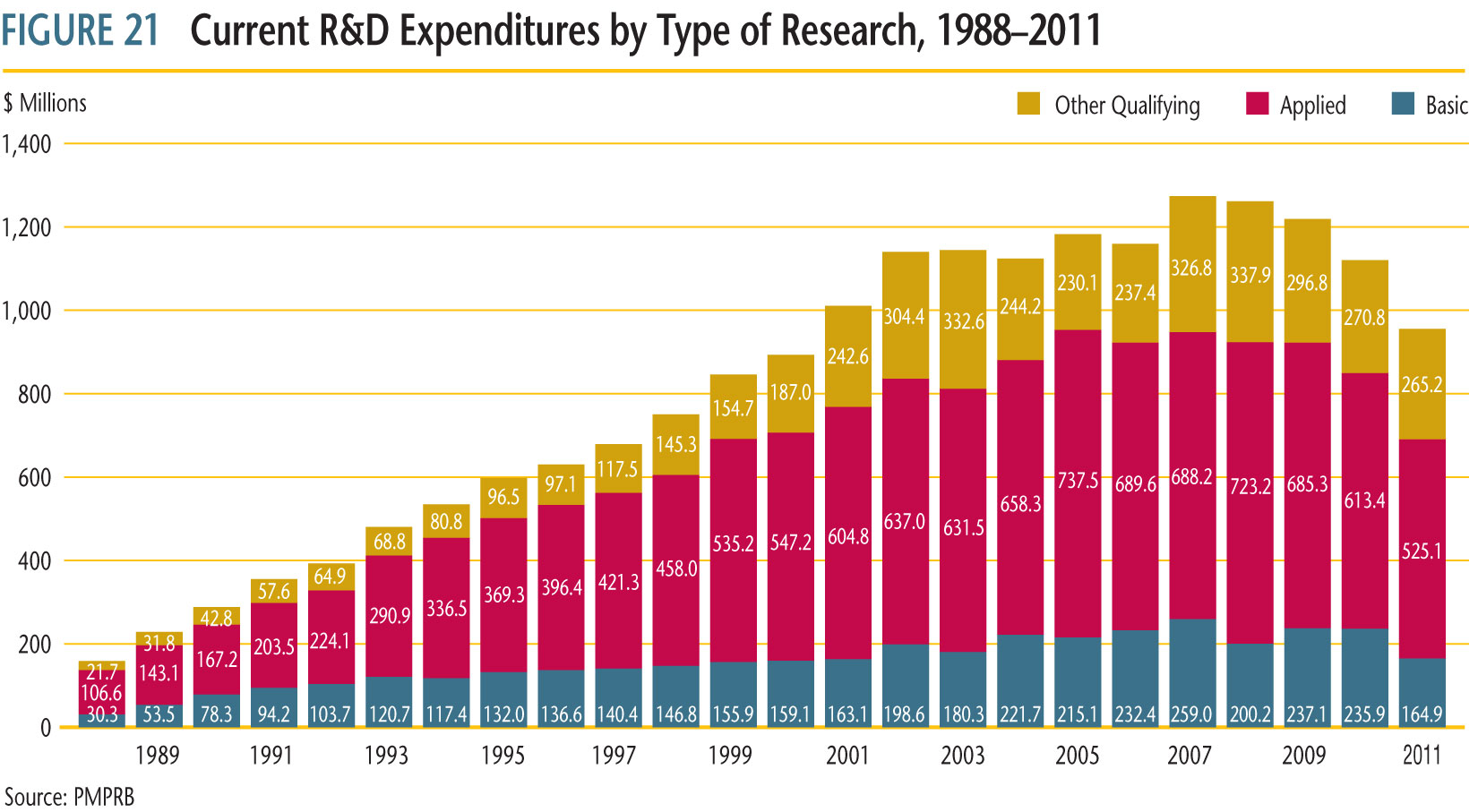 current R&D expenditures by type of research 1988 to 2011