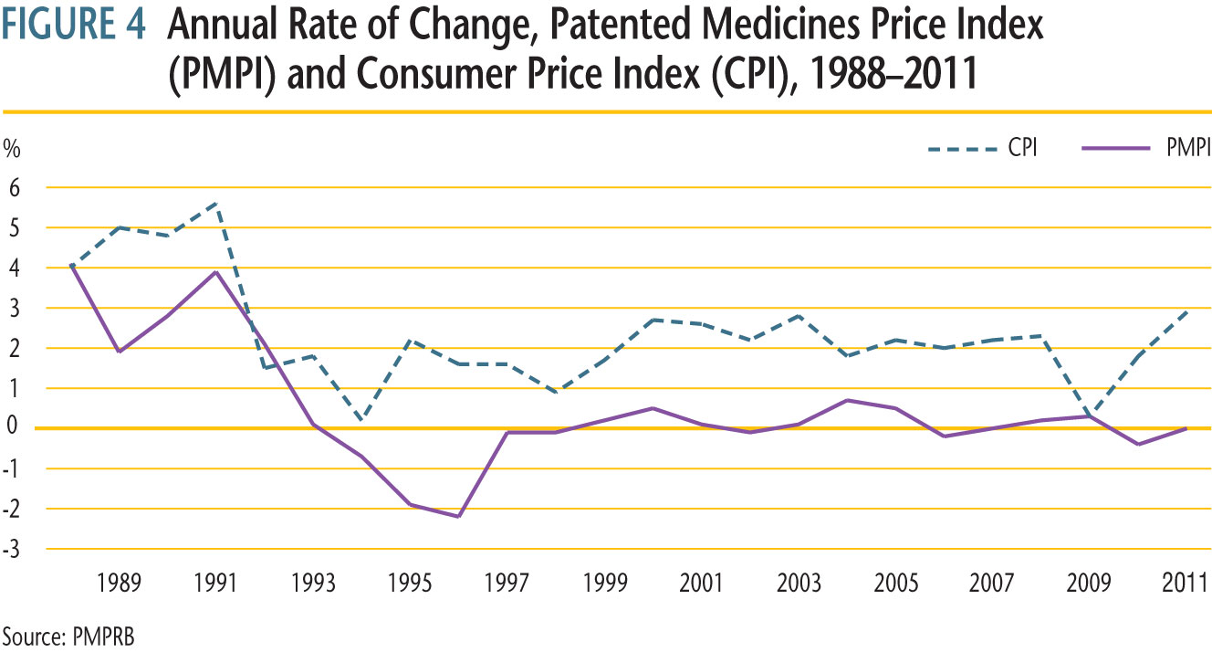 Figure 4 plots year-over-year rates of change in the PMPI against corresponding changes in the CPI