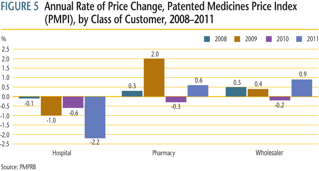 Figure 5 presents average rates of price change by class of customer