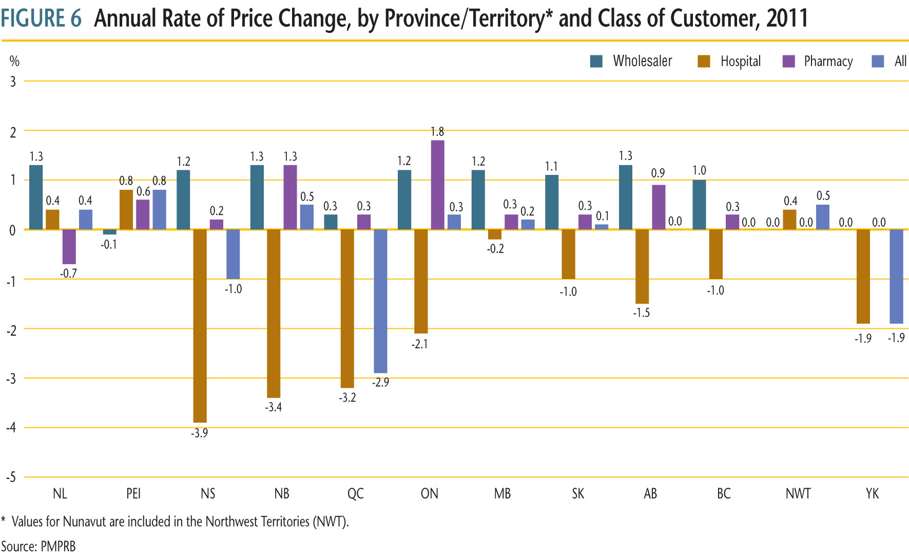 Figure 6 presents average annual rates of price change by province/territory