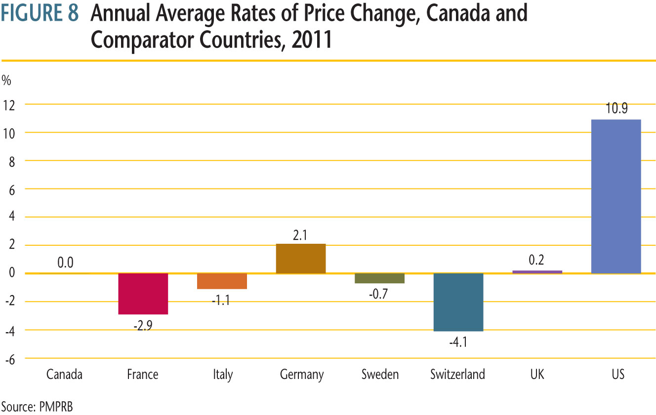average annual rates of price change for Canada and each of the seven comparator countries