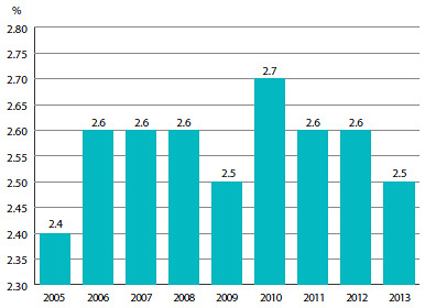 FIGURE 14 Canada's Share of Drug Sales, 2005–2013