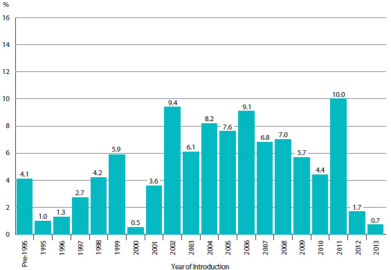 FIGURE 2 Share of 2013 Sales of Patented Drug Products by Year of Introduction
