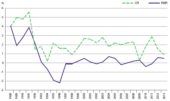 FIGURE 4 Annual Rate of Change, Patented Medicines Price Index (PMPI) and Consumer Price Index (CPI), 1988–2013