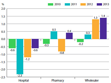 FIGURE 5 Annual Rate of Change, Patented Medicines Price Index (PMPI), by Class of Customer, 2010–2013