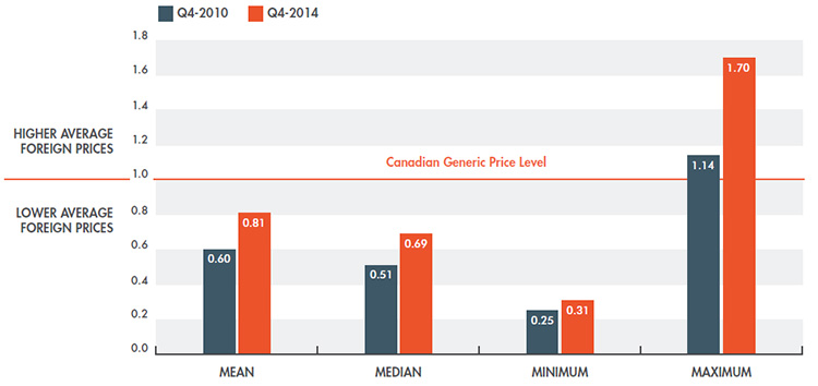 Average multilateral foreign-to-Canadian generic price ratios, Q1-2010 to Q4-2014
