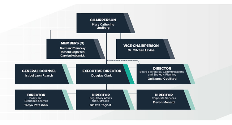 Patented Medicine Prices Review Board Organizational Chart