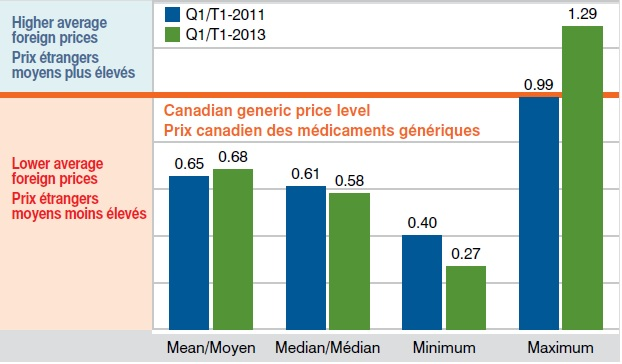Average generic foreign price relative to the Canadian level Q1-2011 and Q1-2013