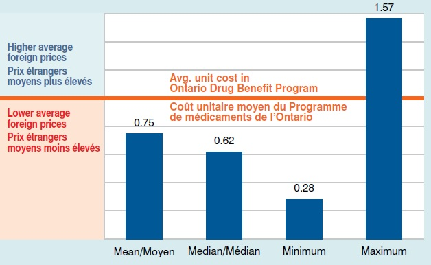 Average generic foreign price relative to the Ontario level Q2-2013