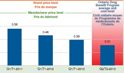 Average generic price relative to the brand level, Canada