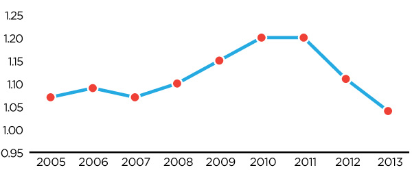 Figure 4: Germany-Canada Price Ratio 2005-2013