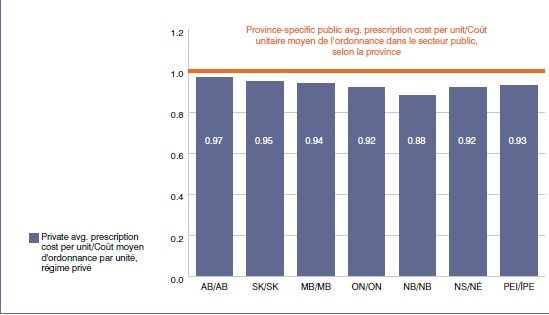 province-specific public avg. prescription cost per unit