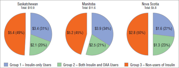 Figure 4.5 Prescription cost of blood glucose test strips, by treatment group*, by jurisdiction, 2008, $ million