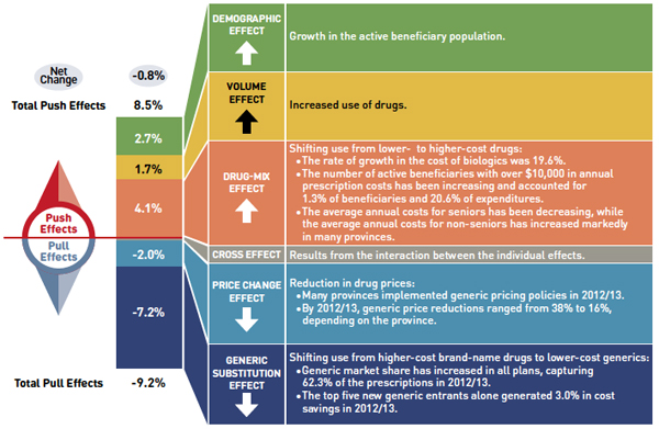 Drug cost drivers 2012/13