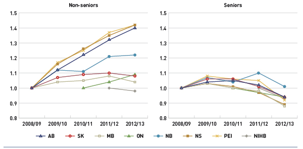 Figure 3.4 Index of the average annual prescription cost per beneficiary, non-seniors and seniors, select public drug plans, 2008/09 to 2012/13